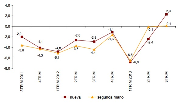 Spanish property Quarterly price changes: new vs. resale
