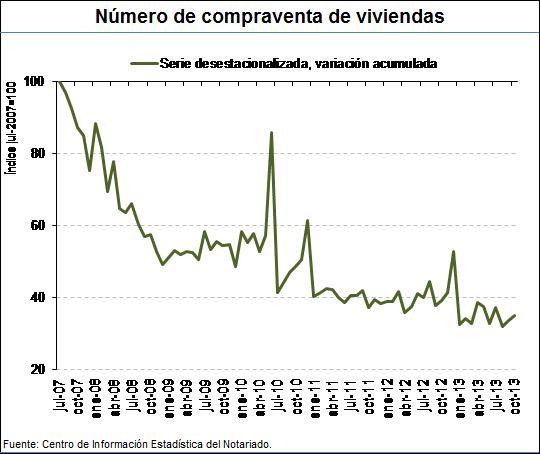 Home sales index