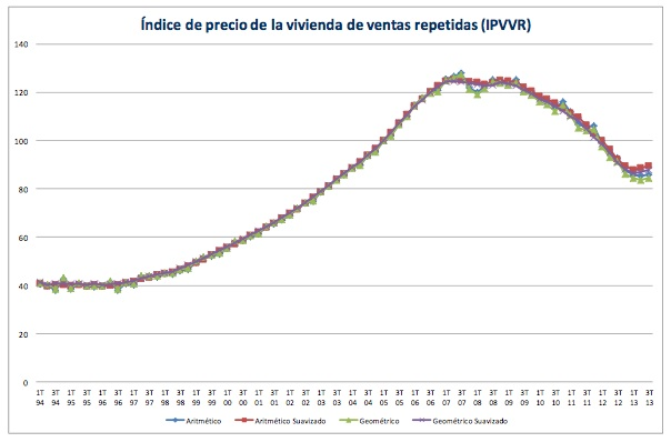 spanish house prices
