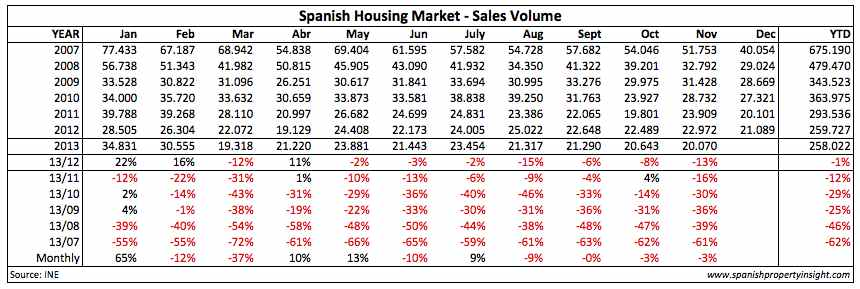 monthly spanish property sales 2013