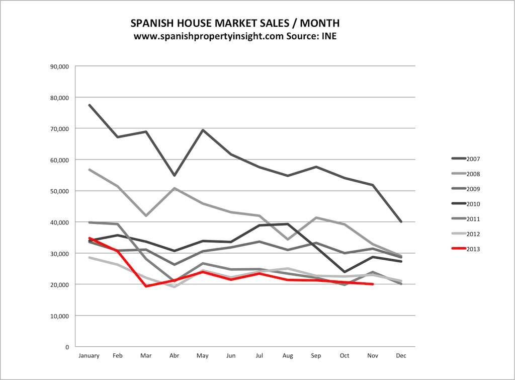 spanish property sales november 2013