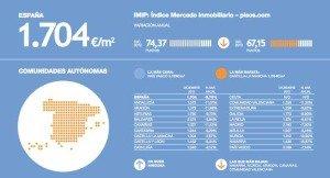 Pisos.com Spanish house price index 2013