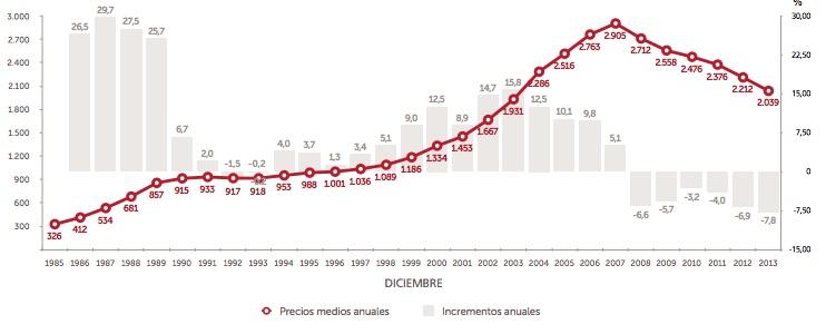 Sociedad de Tasación new house price index 2013