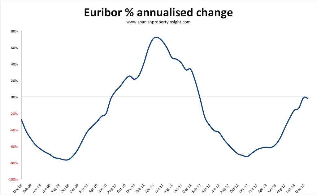 euribor-annualised-change-jan-2014