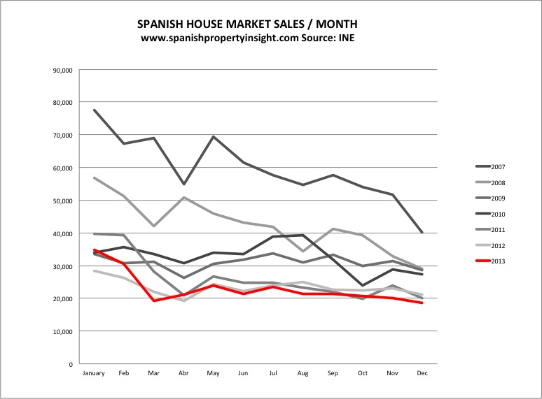 spanish property transactions 2013