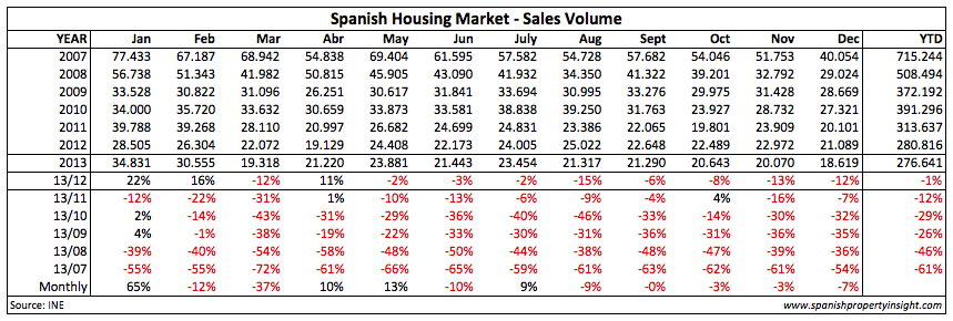Spanish property sales: 6 year comparison (excluding social housing)