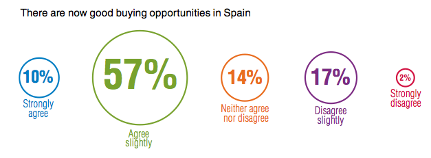 PWC / ULI survey of European real estate industry is spain a good investment in 2014