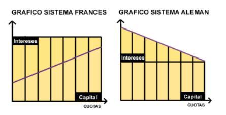 French mortgage repayment method vs German method