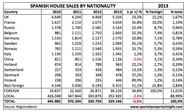 spanish property sales 2013 land register