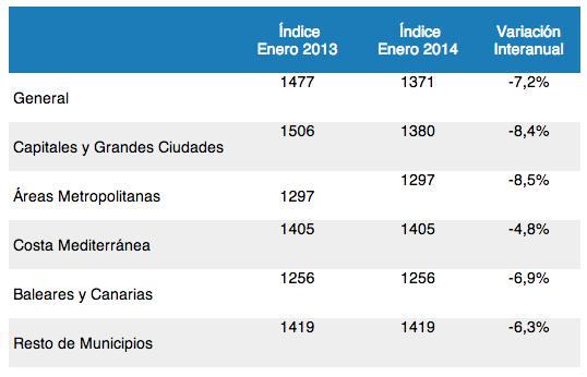 tinsa house price index january 2013