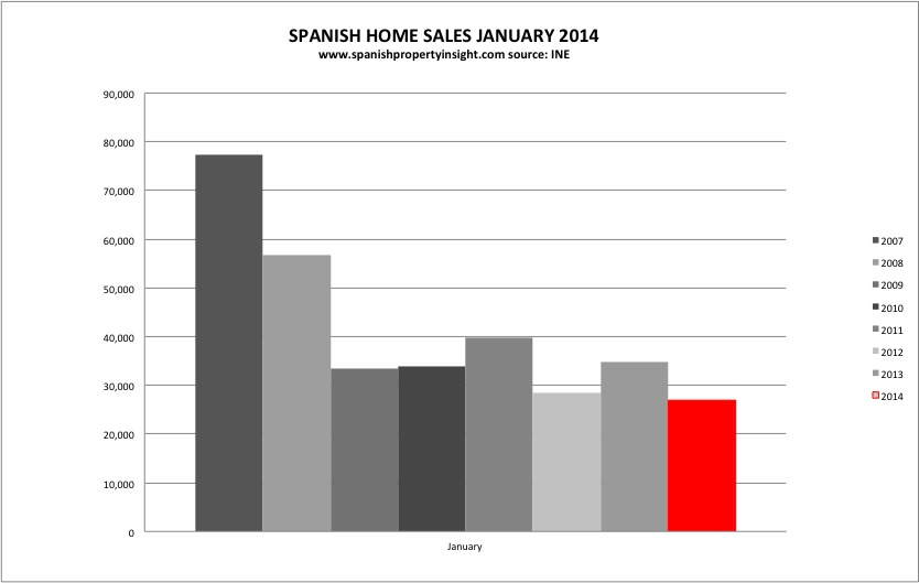 Spanish home sales january 2014