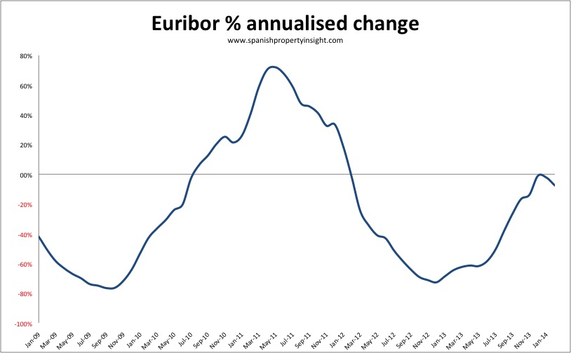 Euribor annualised change february 2014