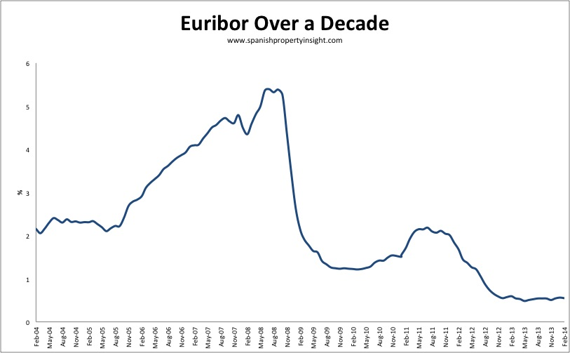 Euribor over a decade to february 2014