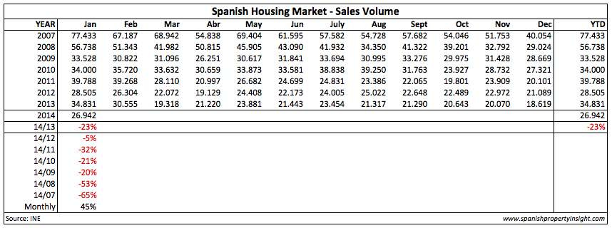 spanish home sales over five  years