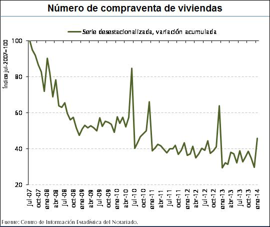 Housing sales index from the notaries