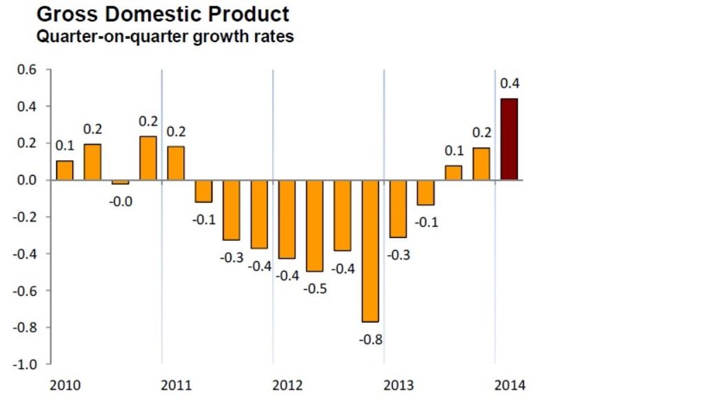 GDP_Q1_2014 (1024 x 593)