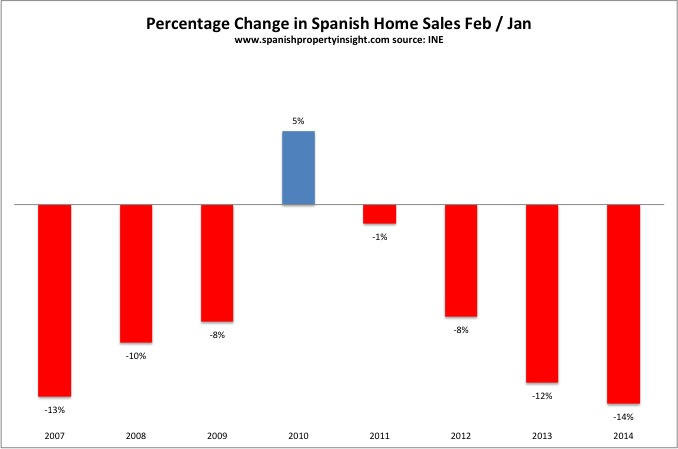 spanish property home sales february 2014