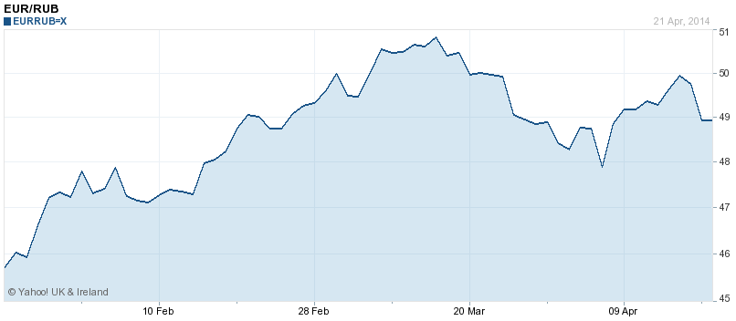 More rubles per euro: the exchange rate in the last three months.