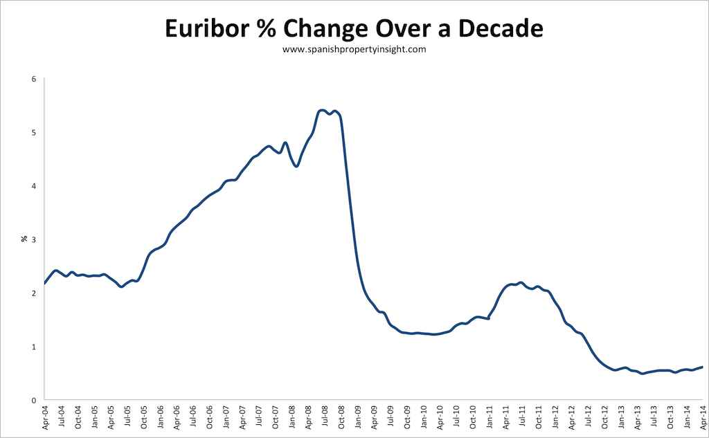 euribor morgtgage rates over a decade for Spanish property