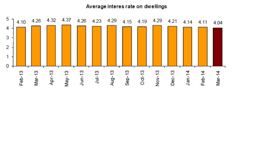 Mortgages_5_14_Interest Rates