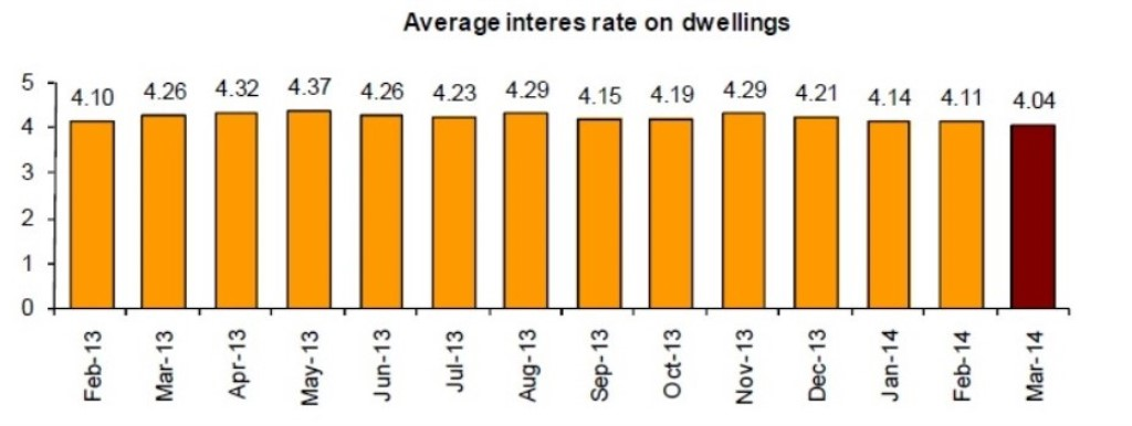 Mortgages_5_14_Interest Rates_New