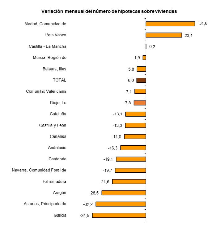 Spanish mortgage lending annualised change by region february 2014
