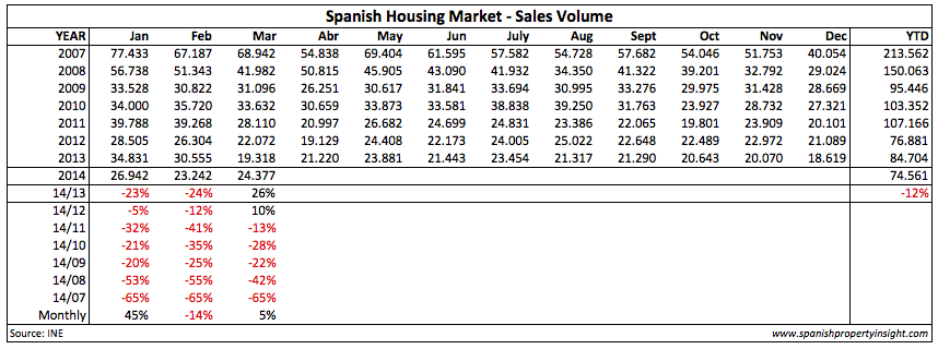 spanish property sales march 2014