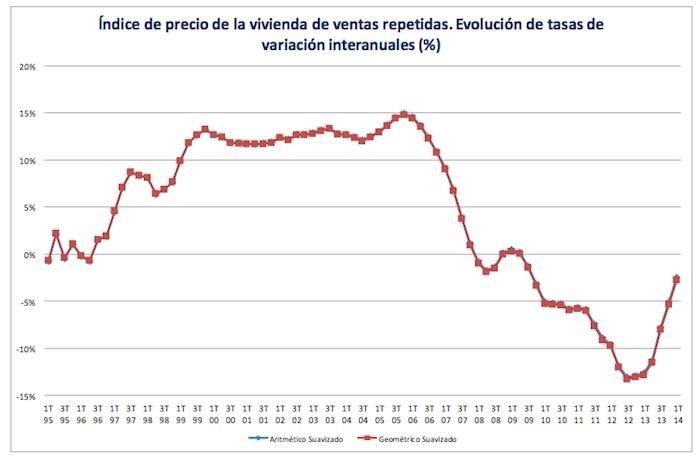 Annualised Spanish house price changes