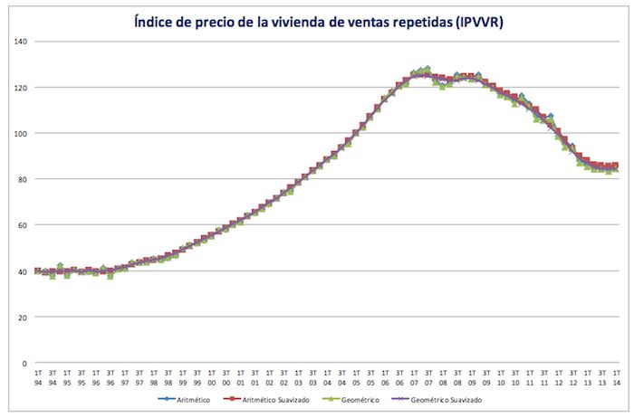 Spanish Registrars' House Price Index