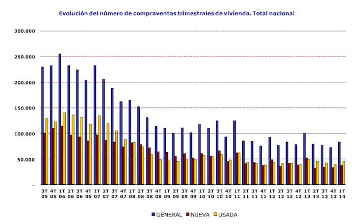 Spanish  home sales by quarter,