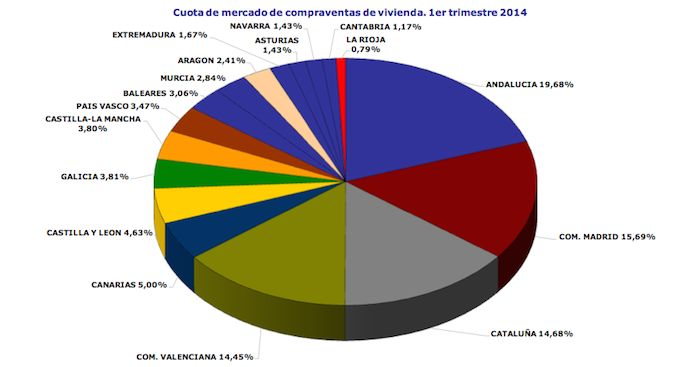 Spanish home sales Q1 2014 broken down by region