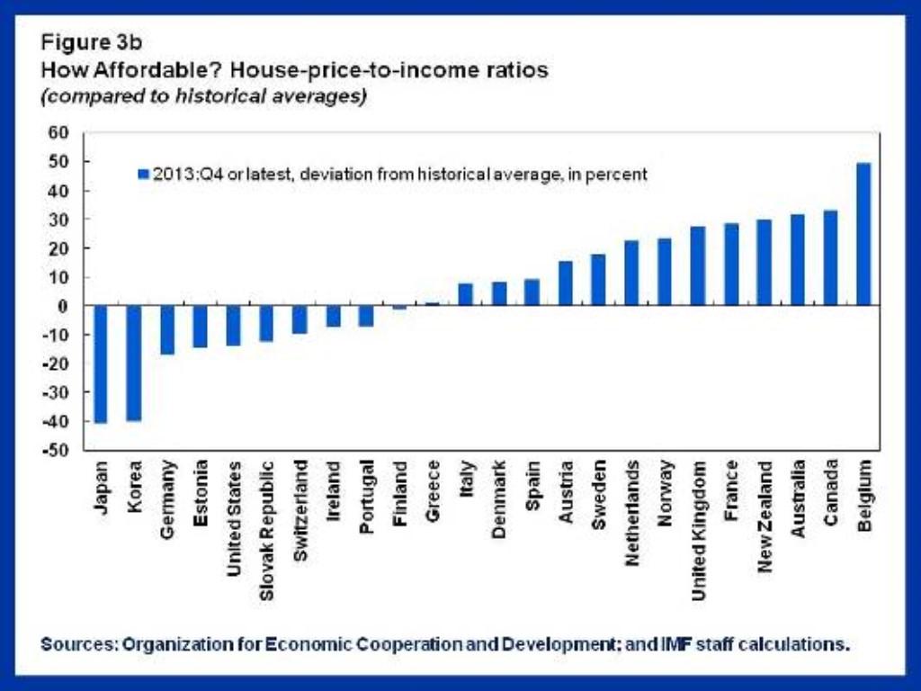 IMF_Price_Income chart (1024 x 768)