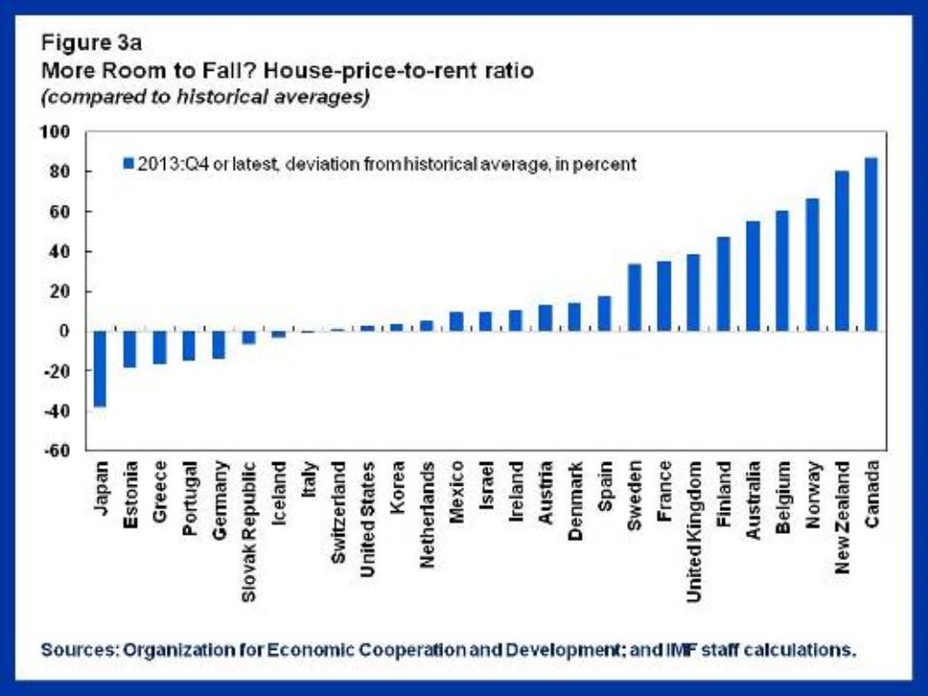 IMF_Price_Rent chart (1024 x 768)