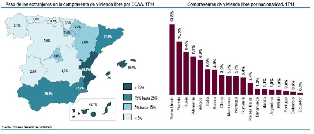 Weight of Foreigners in Sales, by Region//Housing Purchases by Nationality