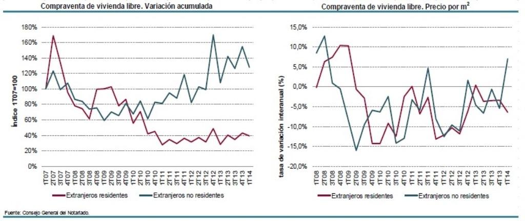 Падение цен на недвижимость в испании
