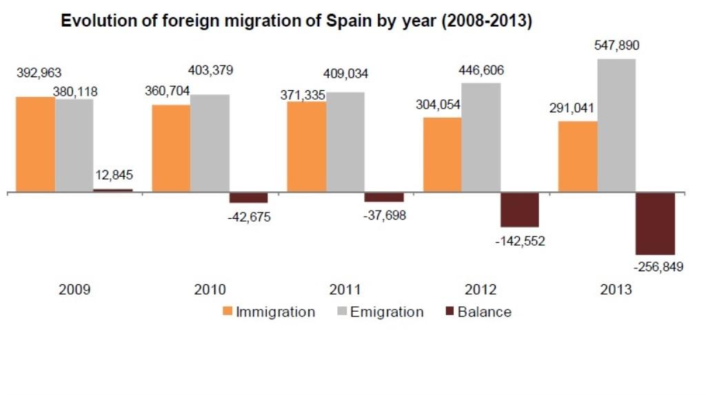 Population Statistics_Foreign migration (1024 x 574)