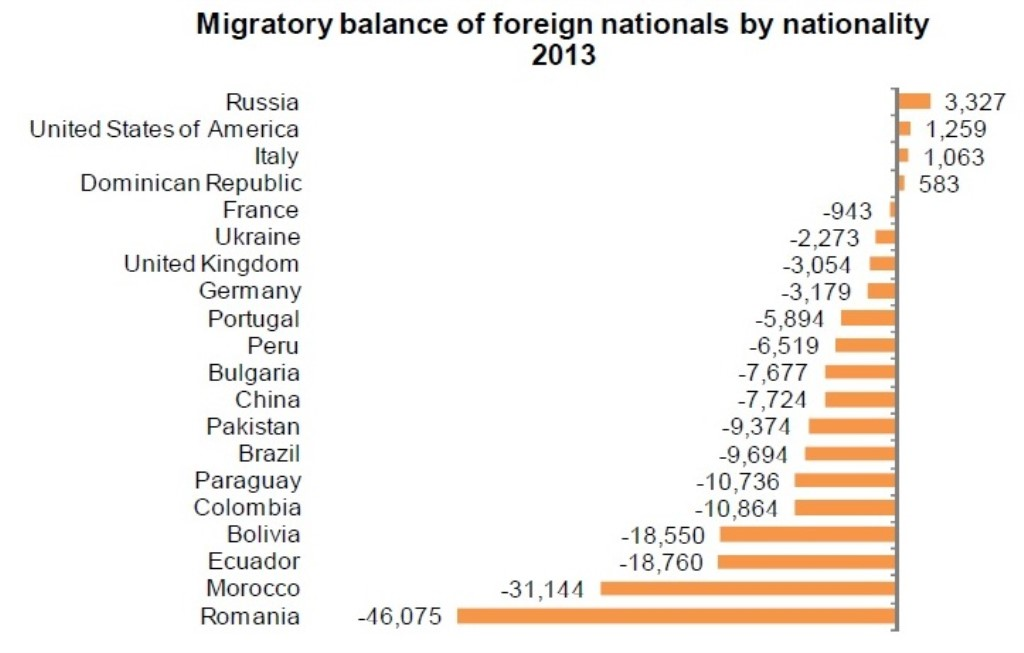 Population statistics_Immigration balance_Crop (1024 x 653)