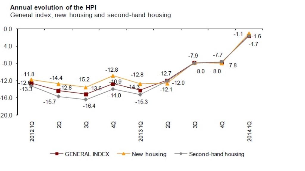Statistics Institute_Housing Index_Annual_Q1_14