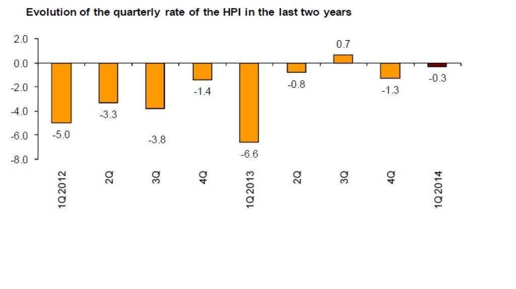 Statistics Institute_Housing Index_Quarterly_Q1_14