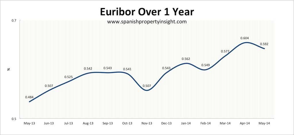 euribor-1-year-may-2014