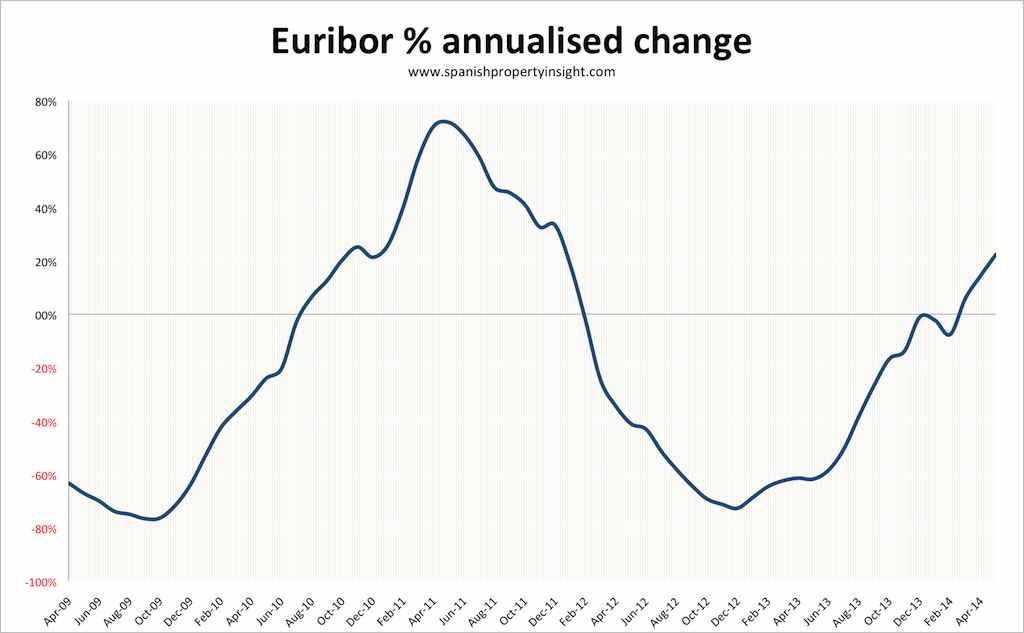 euribor-annualised-change-may-2014