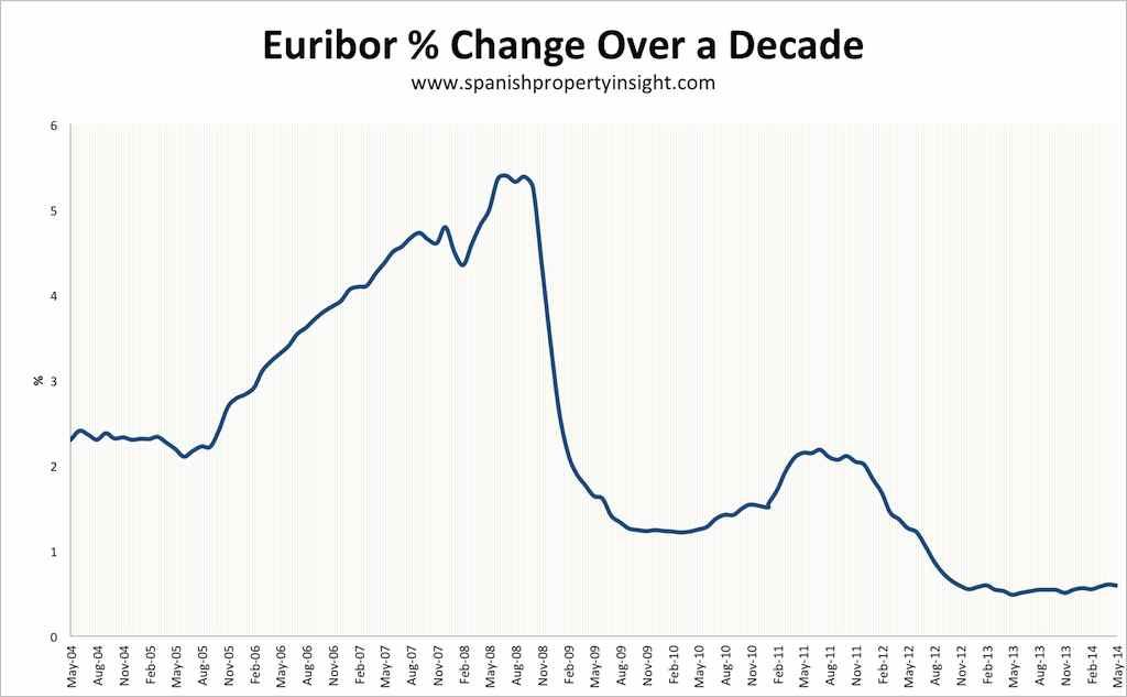 euribor-decade-change-may-2014