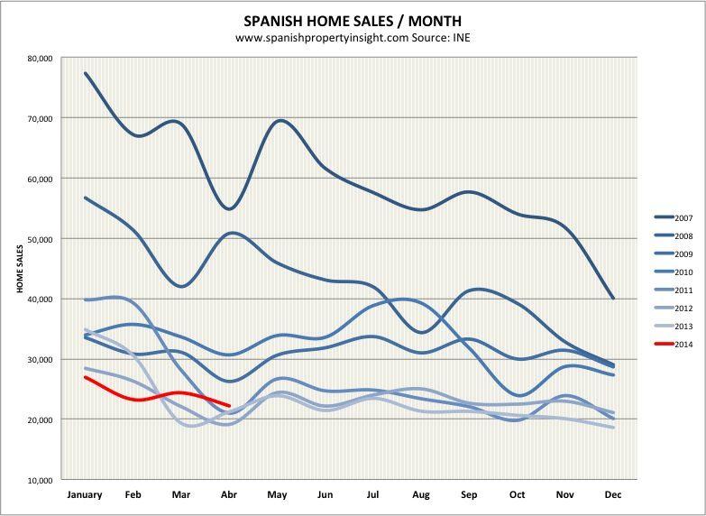 spanish property market home sale april 2014