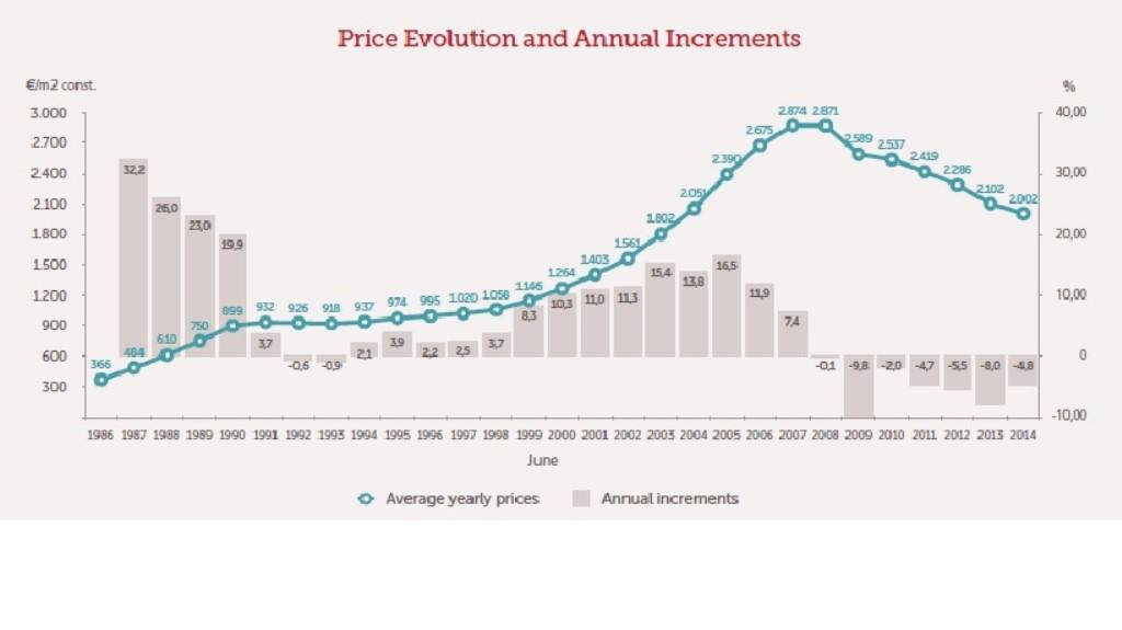 ST-Price Index_Sociedad de Tasación_July_14 (1024 x 575)