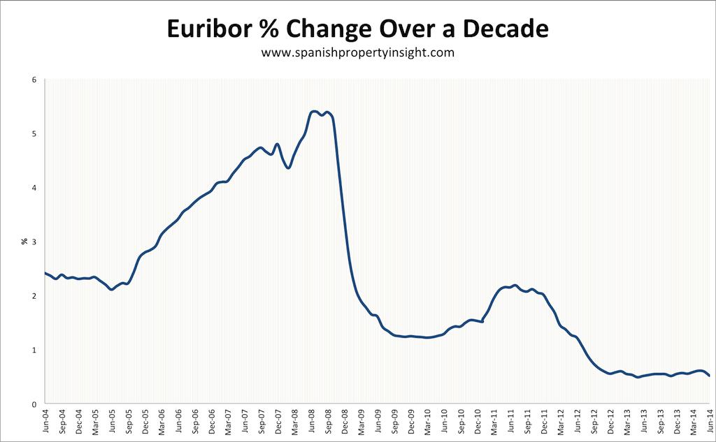 euribor spanish property mortgage june 2014