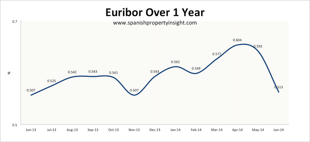 euribor spanish property mortgage june 2014