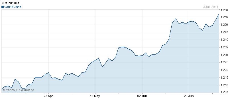 Pound vs. Euro over 3 months