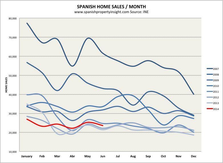 spanish property sales june 2014