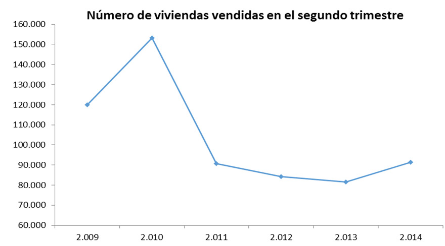 Spanish home sales in Q2. Source: Housing Dept. (Fomento)