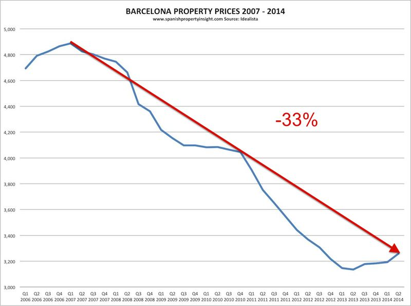 idealista-barcelona-prices-2007-2014